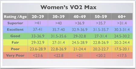 VO2.Max.chart.women